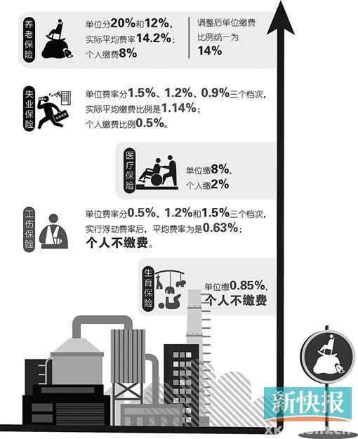 广州养老保险费率调整:国企负担大减 民企略增