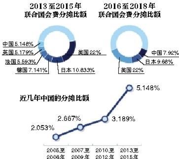 中国缴联合国会费猛增 分摊比额升至全球第三 - 海阔山遥 - .