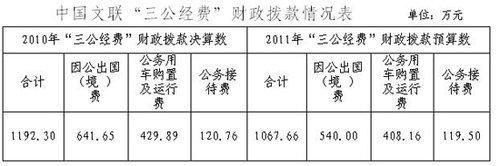 """中国文联公布""""三公经费""""财政拨款情况"""
