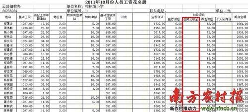 广东揭阳数万教师被欠住房公积金 发起网络信
