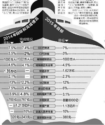 盘点从2014年到2015年生活将会有什么变化