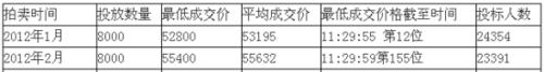 上海2月车牌拍卖今举行 牌照供不应求价格攀升
