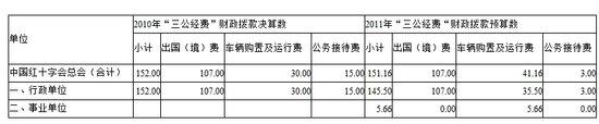 红十字会去年三公经费152万 因公出国费107万