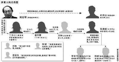 刘志军被指为铁道部落马官员何洪达疏通关系