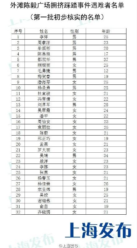 上海公布外滩踩踏事件遇难者名单