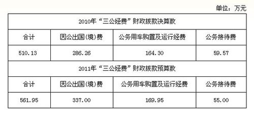 """中国作家协会公布""""三公经费""""财政拨款情况"""
