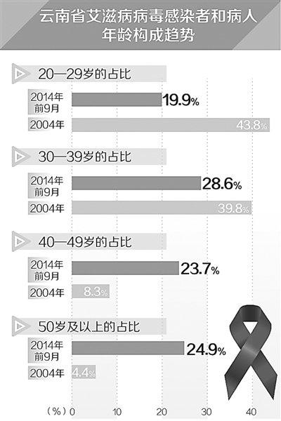云南艾滋病呈老龄化趋势 性传播成主要途径