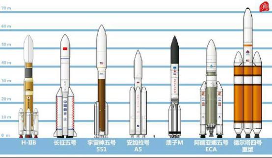 长征五号技术参数解读:可同时将16辆小轿车送入太空