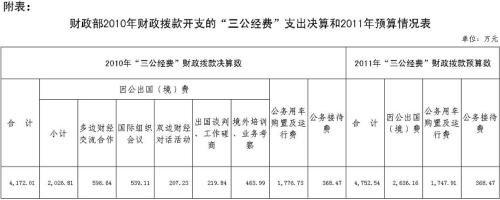 财政部公开去年三公支出总金额4172.01万元