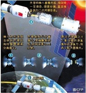 天宫神舟完成二次对接 技术是否成熟还需验证