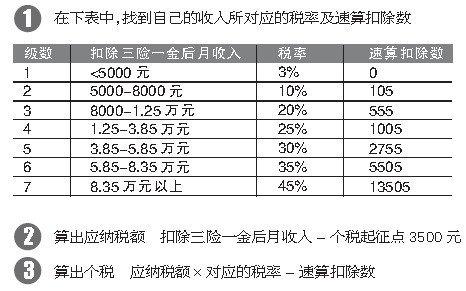 媒体详解个人所得税起征点为何确定为3500元