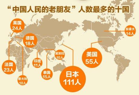 """世界共有600余人被中方称""""中国人民的老朋友"""""""