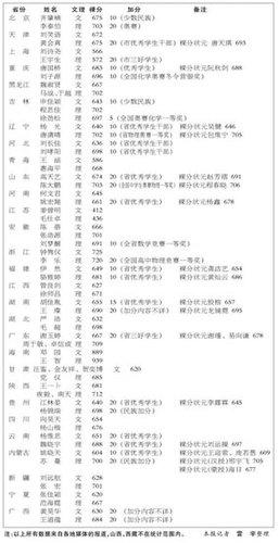 2010高考状元名单