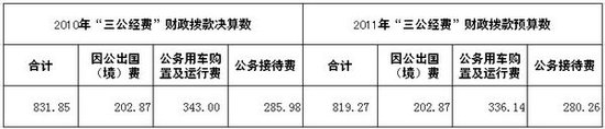 旅游局公布三公经费情况 去年公务用车343万元