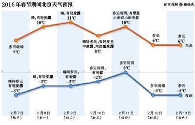 北京除夕夜空气短时可达重污染 春节气温回升