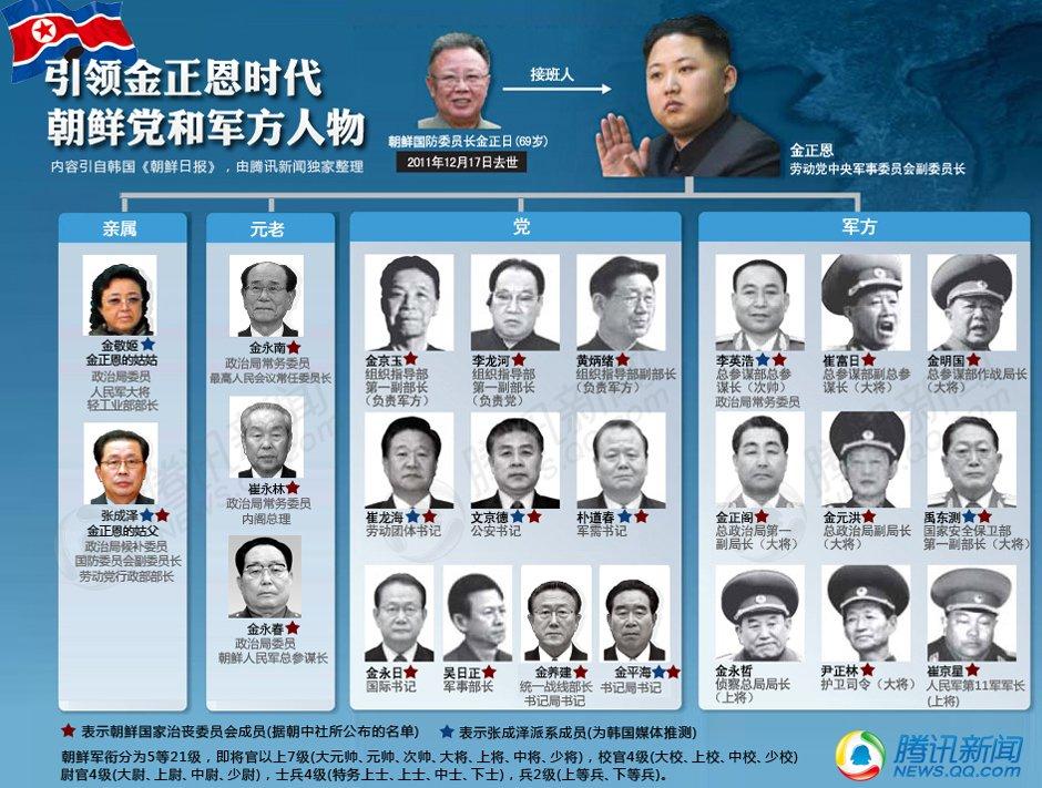 引领金正恩时代朝鲜党和军方人物