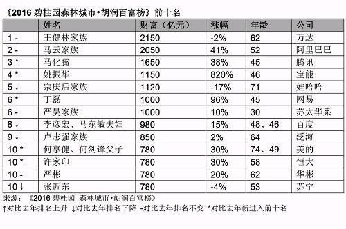 2016胡润百富榜:王健林以2150亿元三度成首富