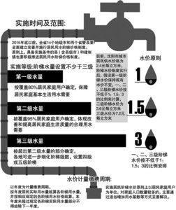 辽宁省2015年底前将开始实行阶梯水价