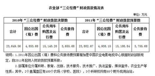 农业部公布三公经费情况 去年公车费用超1.5亿