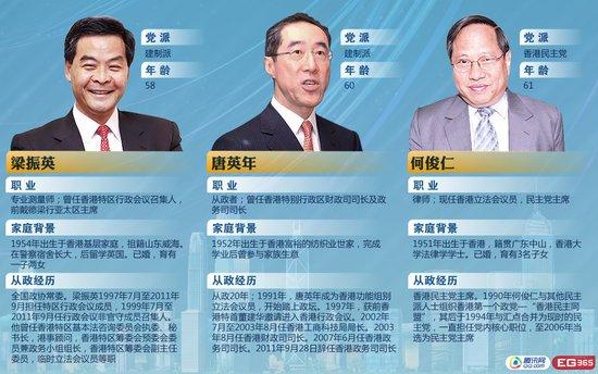 香港特别行政区第四任行政长官选举3月25日举