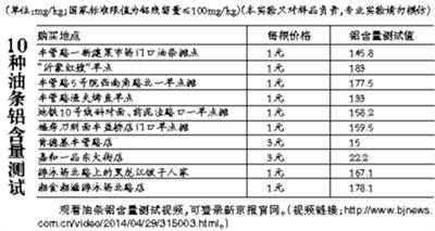 媒体调查显示北京部分街边早点摊油条铝超标严重