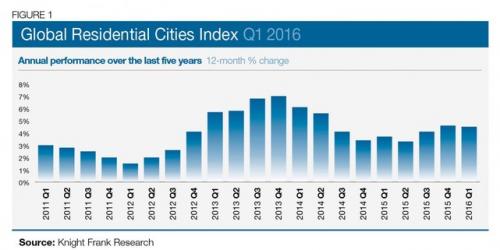 全球150大城市房价涨幅榜:深圳上海稳居前两位
