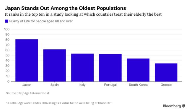 60岁以上老人_60岁以上人口数