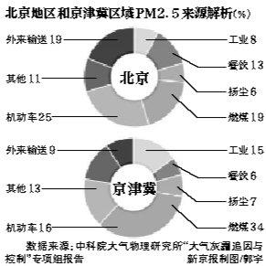 74城市春节近半时间空气污染 PM2.5最大超4.7倍