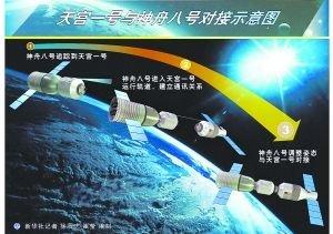 载人航天工程新闻发言人详解天宫神八对接任务
