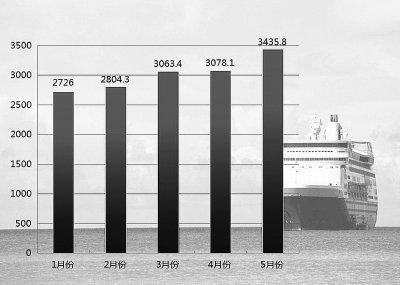 外贸形势严峻大浪淘沙 中国外贸何去何从?
