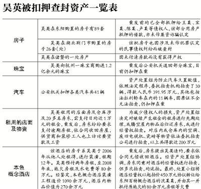 吴英案重审改判死缓 浙江高院称更换律师系自愿