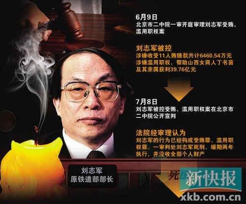 刘志军被判死缓 系18大以来首位正部级官员受审