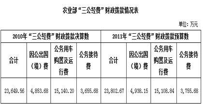 农业部公务用车购置及运行费15317.18万元