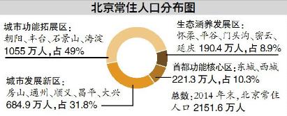 社科院:北京积分落户应设减分项 建议向郊区倾斜