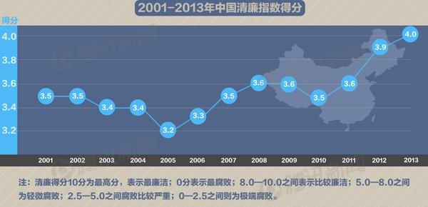 数据控:中国近年清廉指数排名及得分(点击图片查看详细大图)