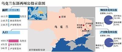 """乌克兰东部两州宣布成立""""主权国家"""""""