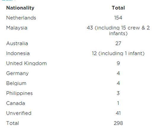 马航客机疑被击落至少298人遇难 黑匣子已找到