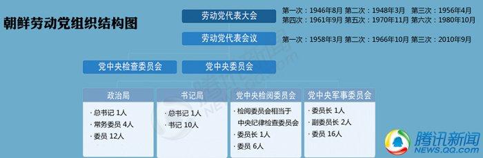 朝鲜劳动党组织结构图