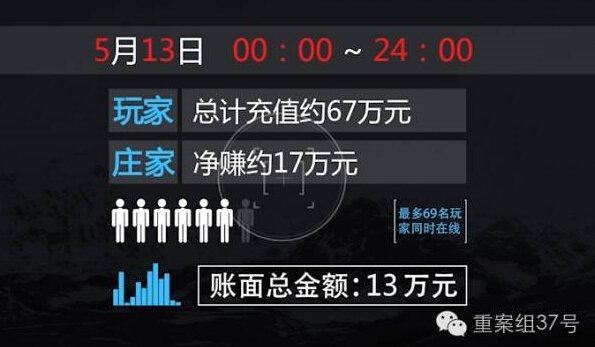 揭秘微信赌博群:24小时聚赌 赌客一年输140万