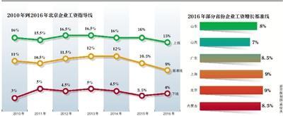 北京建议今年企业涨薪9% 最高不超过15%