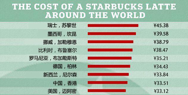 在哪儿喝星巴克最划算?不是美国!