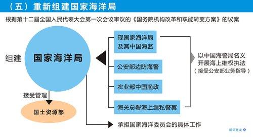 图表:[国务院机构改革方案](五)重新组建国家海洋局