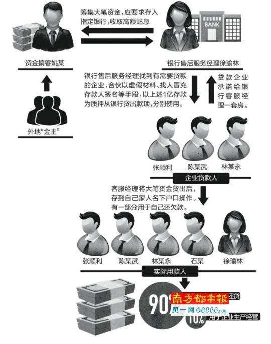 银行客服经理骗贷9500万受审 大部分款项无法归还