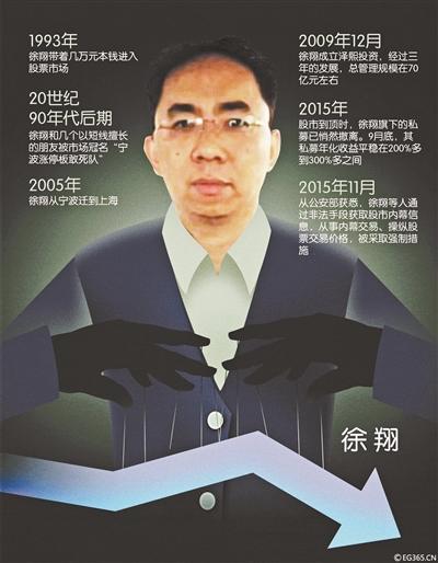 私募大佬徐翔的股市生涯:3万起家到百亿资产(图)