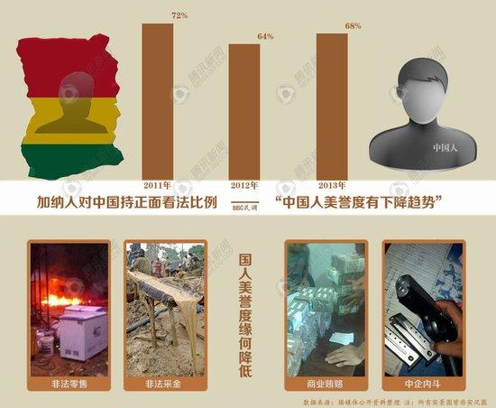 资料:中国在加纳美誉度缘何拉低