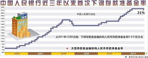 新闻分析:央行缘何3年来首次下调存款准备金率