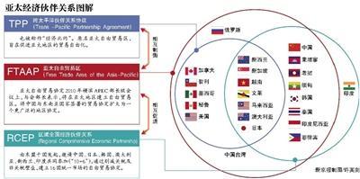 专家:TPP想要孤立中国绝不可能