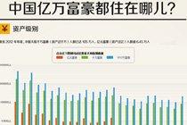 中国亿万富豪都住哪儿