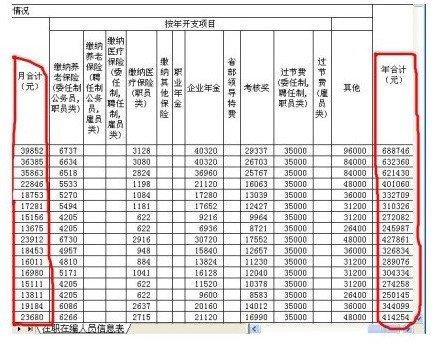 深圳最牛工资仅退还2万 官商不分造就食利驻虫