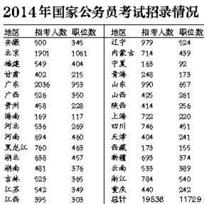 """2014""""国考""""今起网络报名 职位数比去年少千个"""
